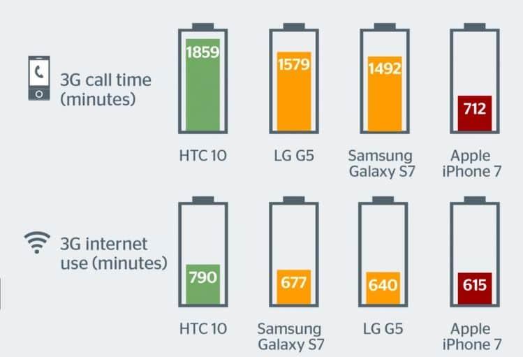 Duración de la batería del iPhone 7