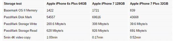 tabla velocidad iphone 7
